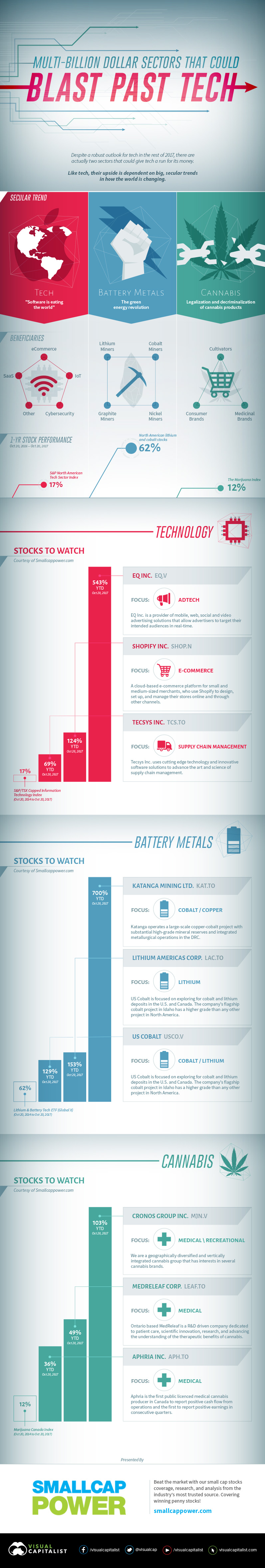 Infographic: Marijuana Stocks Vs Battery Metals Stocks Vs Tech