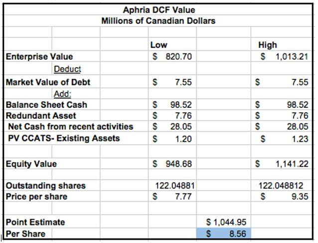 Aphria Inc Tsx Aph And Some Other Canadian Marijuana Stocks Are