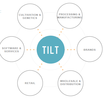 Which trading platform tilt holdings
